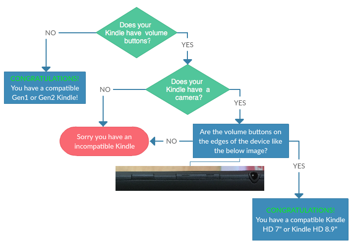 Kindle Fire Model Flowchart